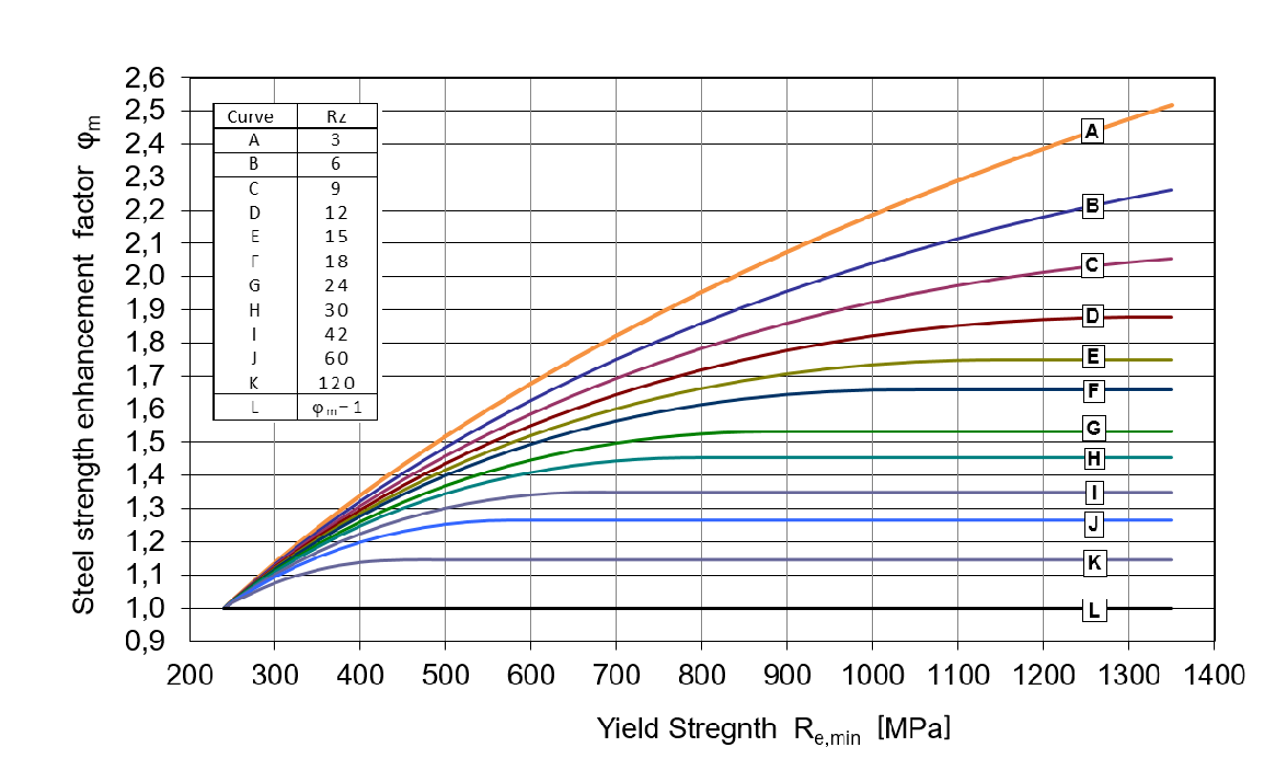 Picture 1: Steel strength enhancement factor vs yield strength.